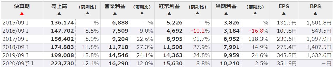 スシロー株価暴落